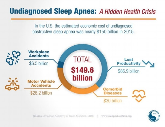 New Study Finds Massive Cost of Undiagnosed and Untreated Sleep Apnea